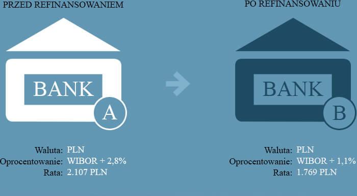 kredyt-mieszkaniowy-refinansowy